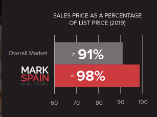 Here is an example of how Mark Spain Real Estate Averages compare to Industry.